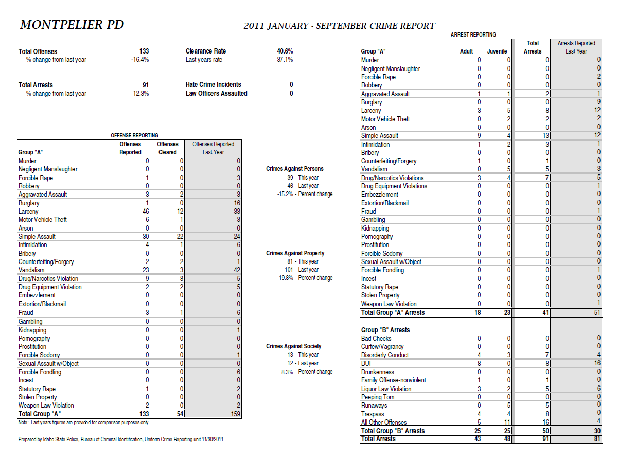 MPD Crime Report 2011 Jan Sep.png